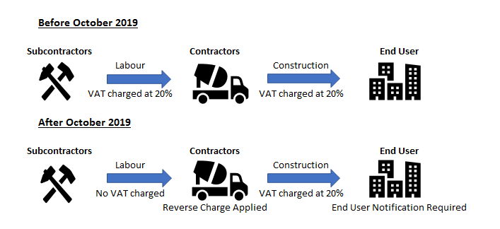Before and after the Construction Services Domestic Reverse Charge changes